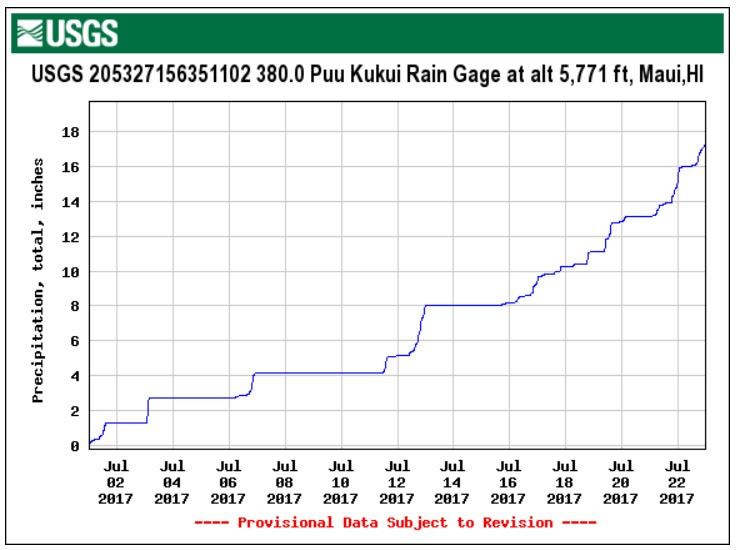 Sample real time rain gage - USGS