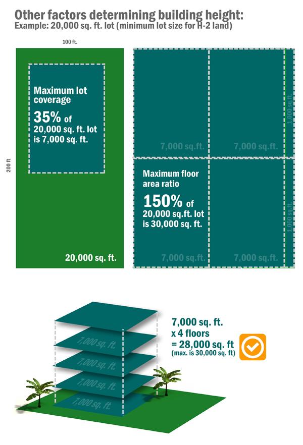 Maximum lot coverage, Maximum floor ratio