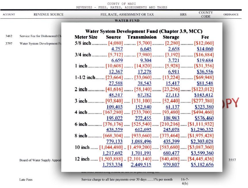 Water development fees